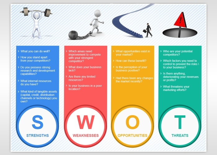 Understanding SWOT Analysis – Need of Your Business!