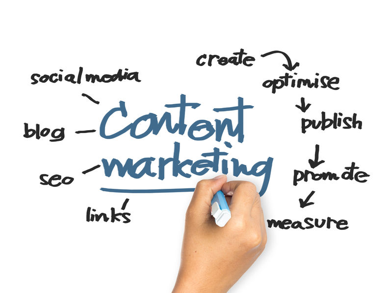 Your Roadmap for Effective Content Marketing Strategy