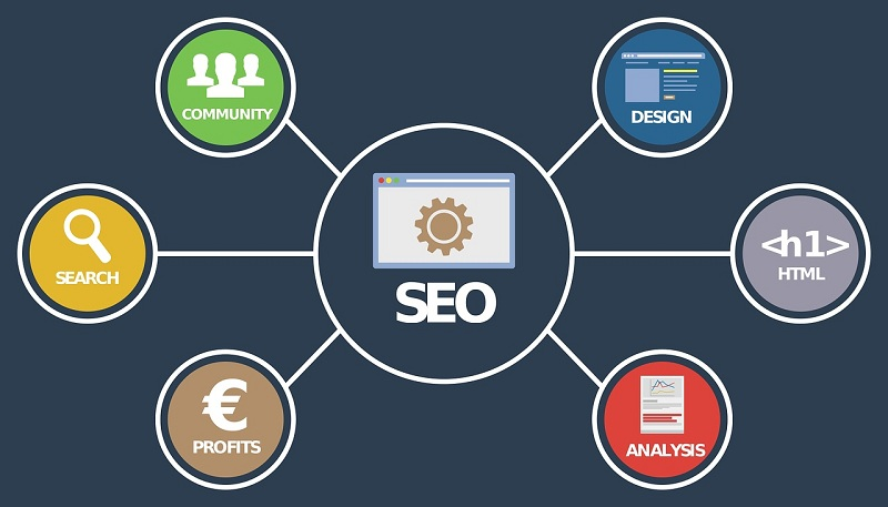 SEO Ranking Factors in 2019
